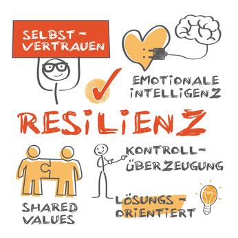 Resiliente Organisationen sind wettbewerbsfähiger