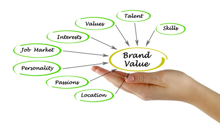 Employer Online Brand Management